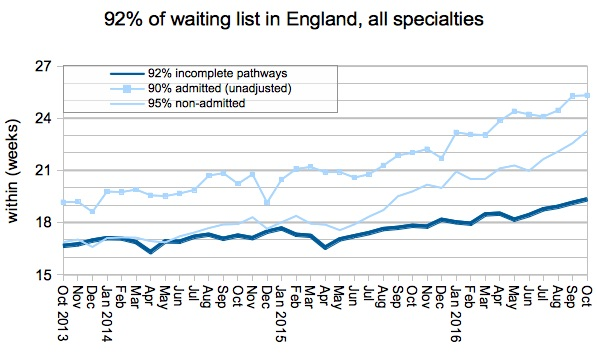 01-92pc-of-waiting-list-in-england