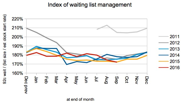 index-of-waiting-list-management