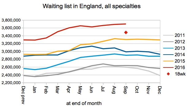 waiting-list-in-england