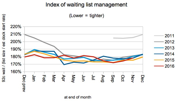 04 Index of waiting list management