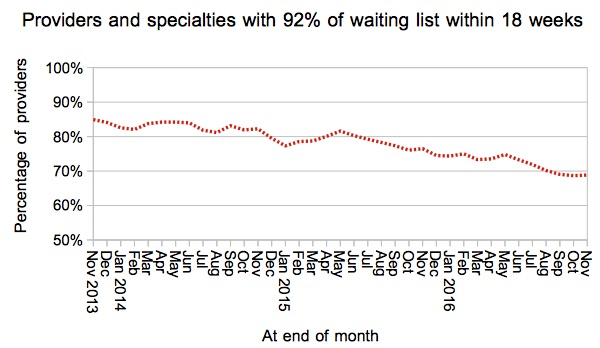 08 Provider specialties within 18 weeks