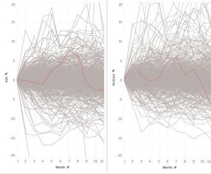 spaghetti charts