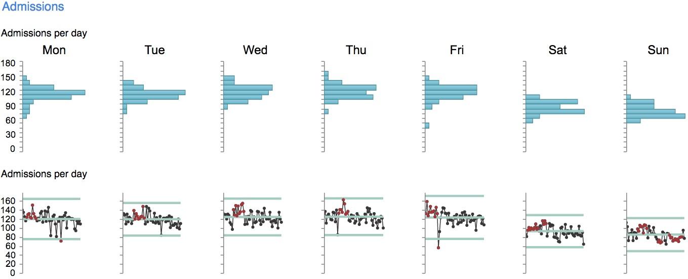 Interpreting Capacity Analysis The Control Charts  Gooroo Blog