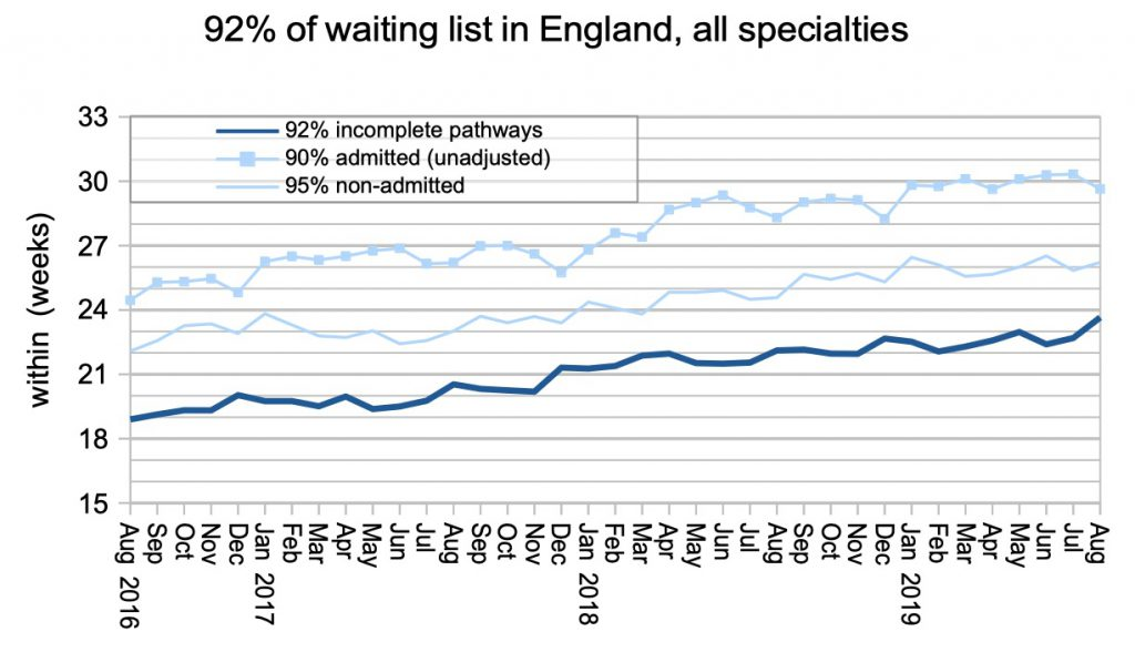 92pc waiting times in England