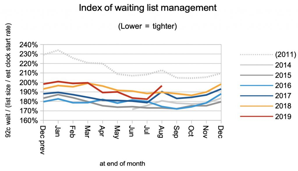 index of waiting list management