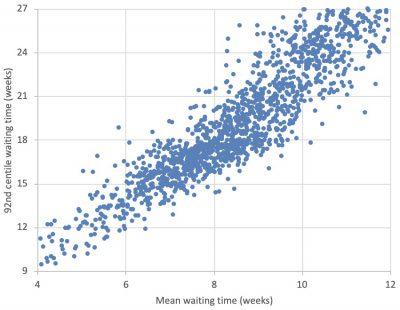 A target 8.5 week average RTT wait?