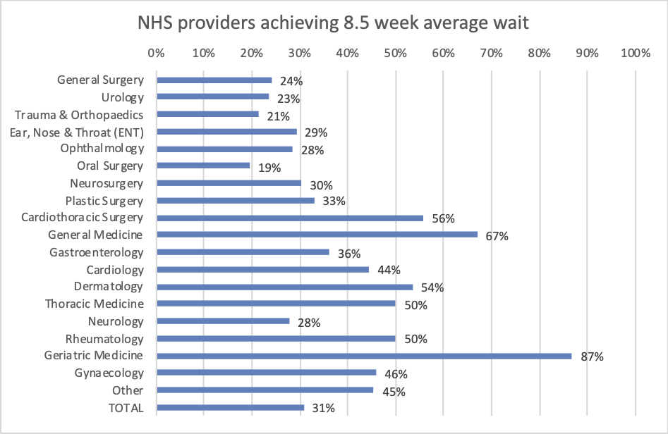 Chart showing percentage of NHS providers achieving 8.5 week average wait by specialty