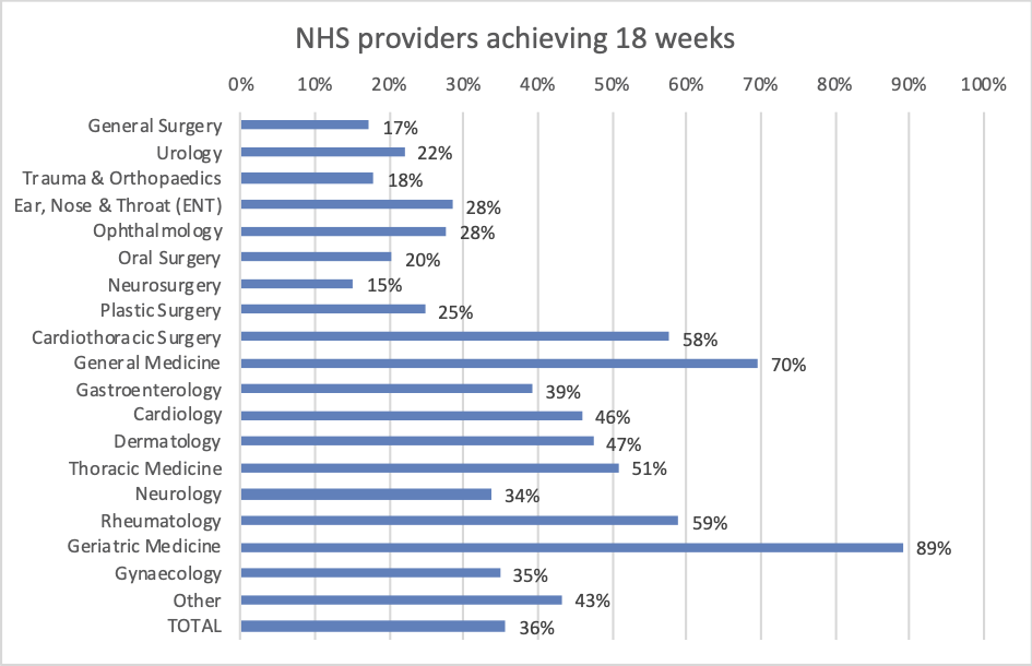 NHS providers achieving 92% within 18 weeks