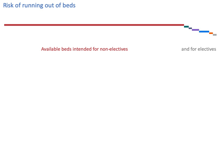 available beds