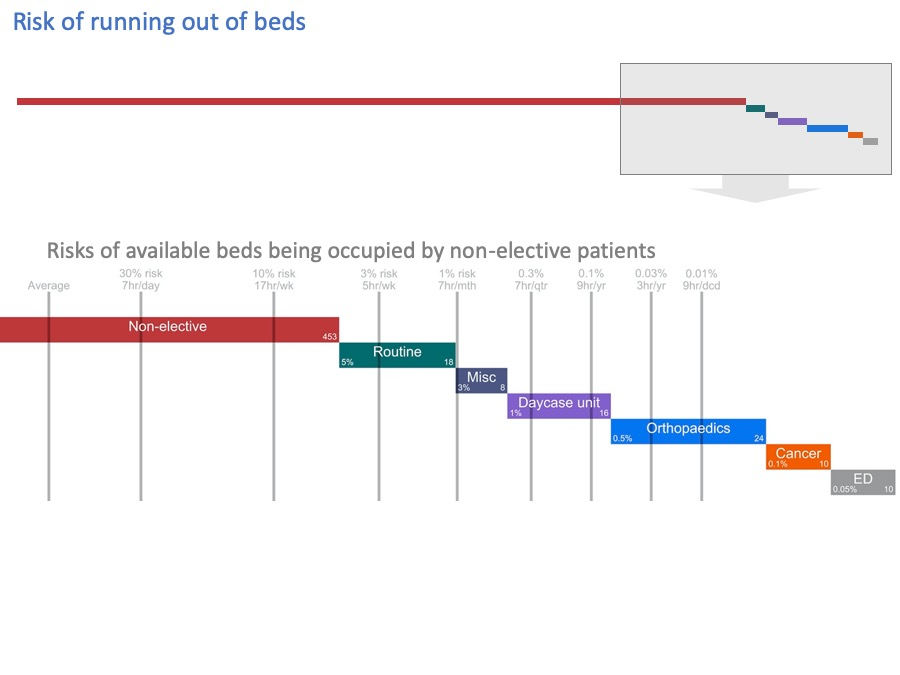 available beds and risk of being used by non-elective patients