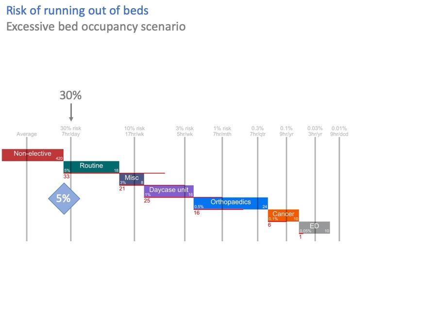 scenario - not enough beds