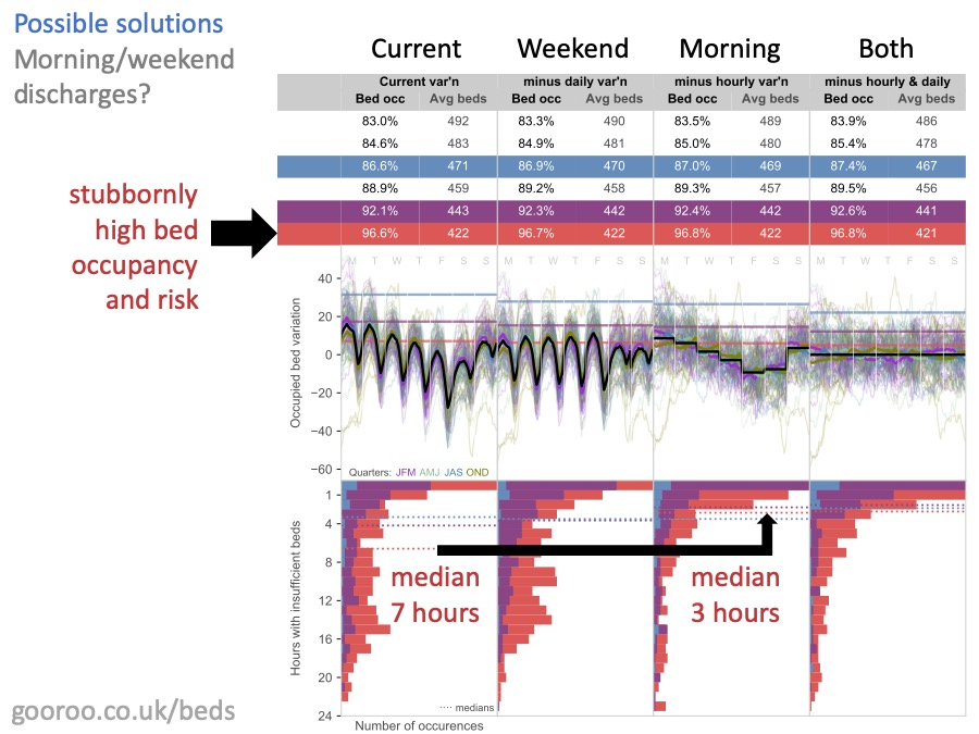 analysis of morning and weekend discharges