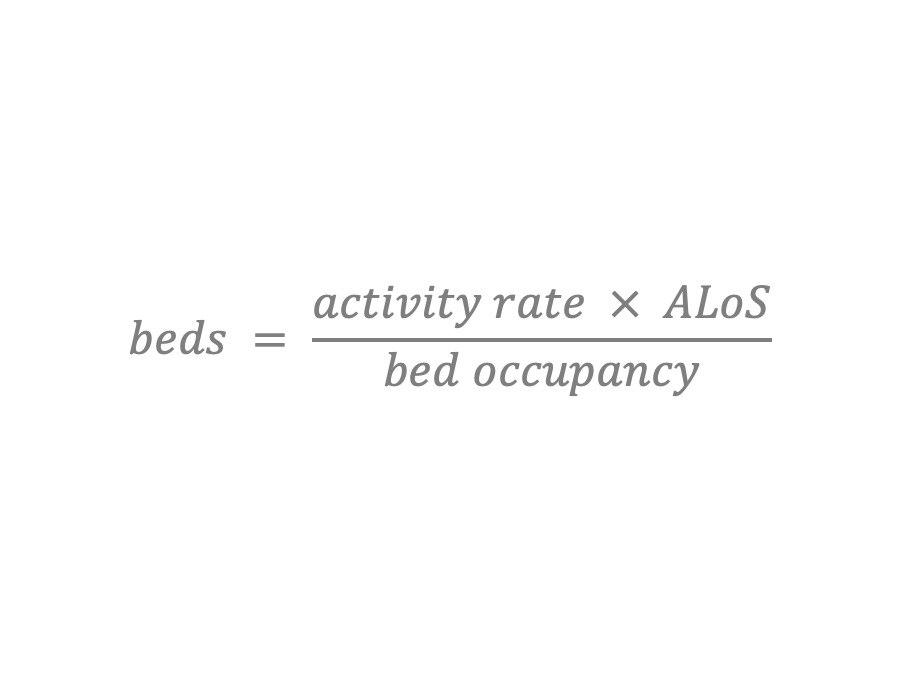 beds equals activity rate times average length of stay divided by bed occupancy