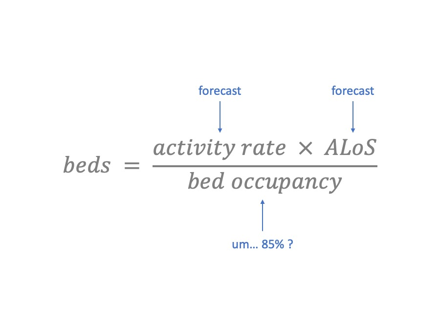 bed formula annotated
