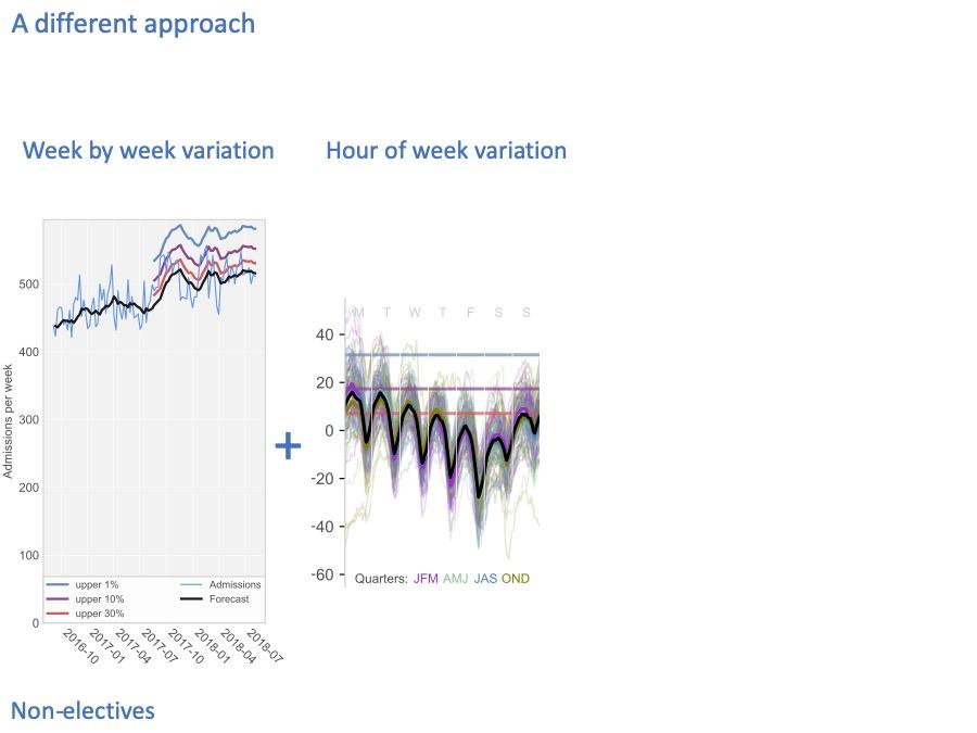 hour of week variation in bed usage