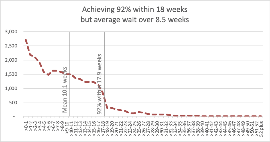 A trust achieving 18 weeks but not 8.5 weeks average