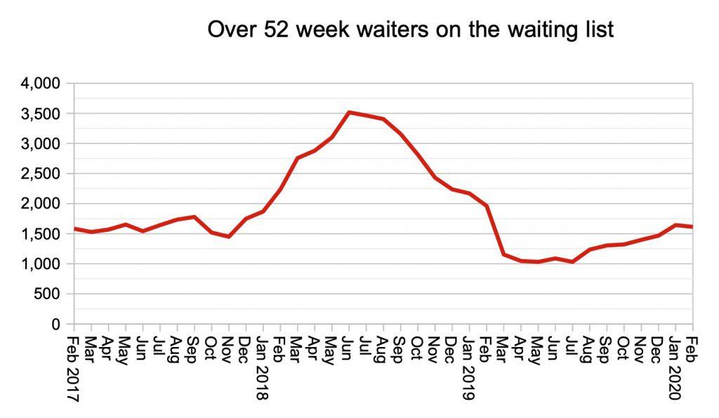 one year waiters
