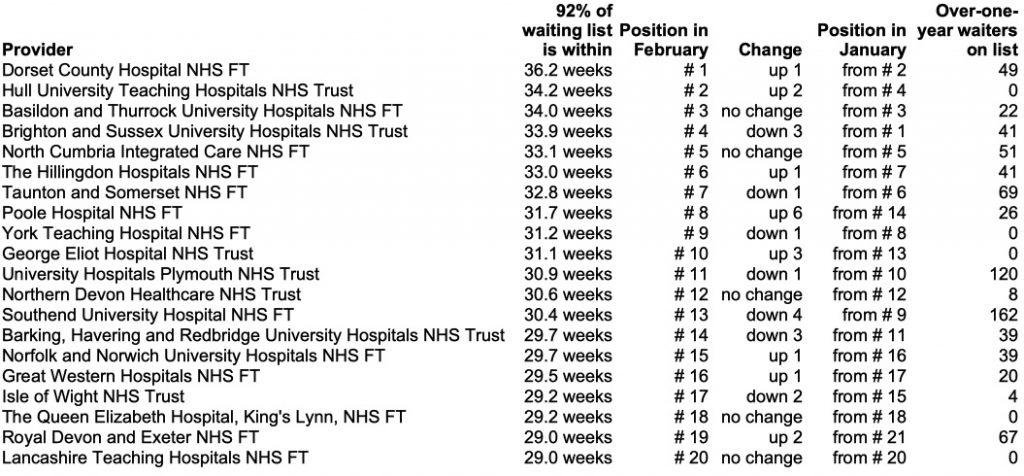 top twenty longest waiting providers