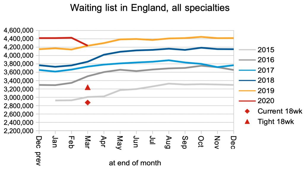 waiting list in England